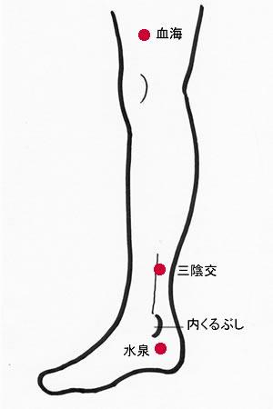 婦人科系のツボ1
